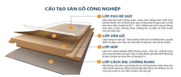 Cấu tạo sàn gỗ công nghiệp Đắk Lắk